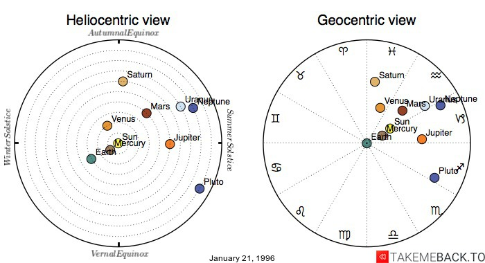 Planetary positions on January 21, 1996 - Heliocentric and Geocentric views