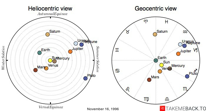Planetary positions on November 16, 1996 - Heliocentric and Geocentric views