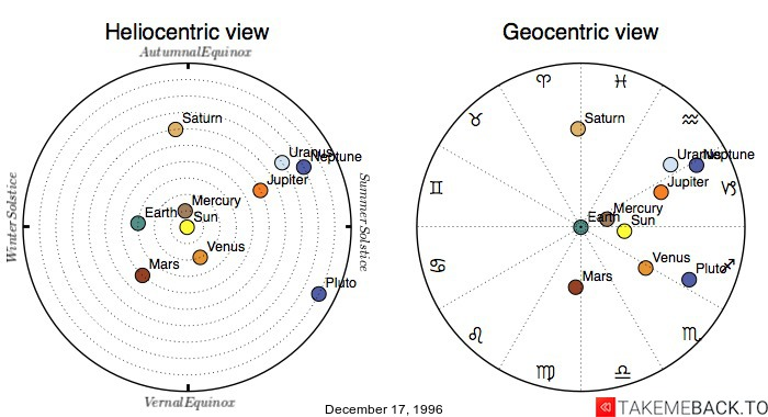 Planetary positions on December 17, 1996 - Heliocentric and Geocentric views