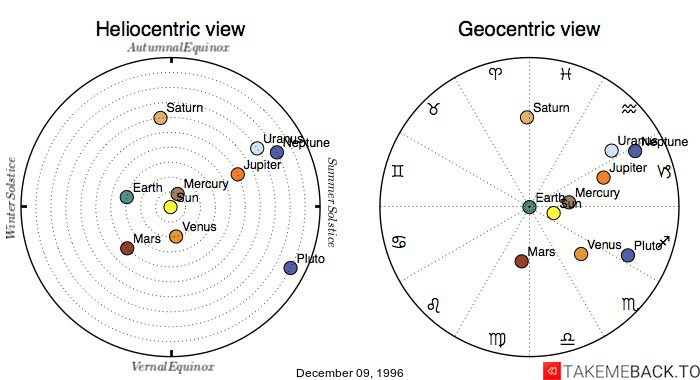 Planetary positions on December 09, 1996 - Heliocentric and Geocentric views
