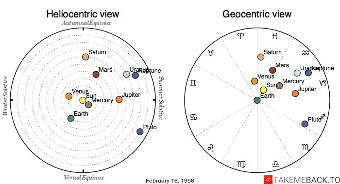 Planetary positions on February 16, 1996 - Heliocentric and Geocentric views
