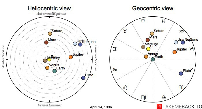 Planetary positions on April 14th, 1996 - Heliocentric and Geocentric views