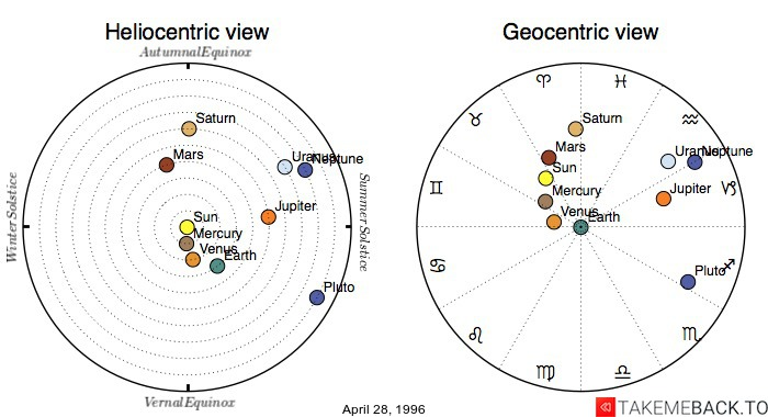 Planetary positions on April 28, 1996 - Heliocentric and Geocentric views