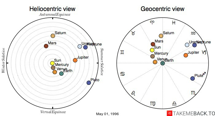 Planetary positions on May 01, 1996 - Heliocentric and Geocentric views