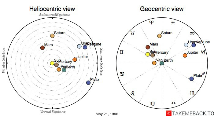 Planetary positions on May 21, 1996 - Heliocentric and Geocentric views