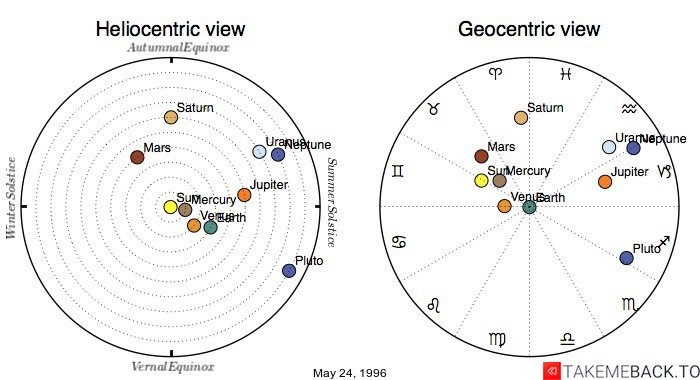 Planetary positions on May 24, 1996 - Heliocentric and Geocentric views