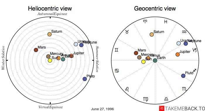 Planetary positions on June 27, 1996 - Heliocentric and Geocentric views
