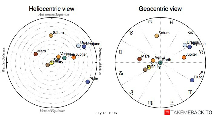 Planetary positions on July 13, 1996 - Heliocentric and Geocentric views
