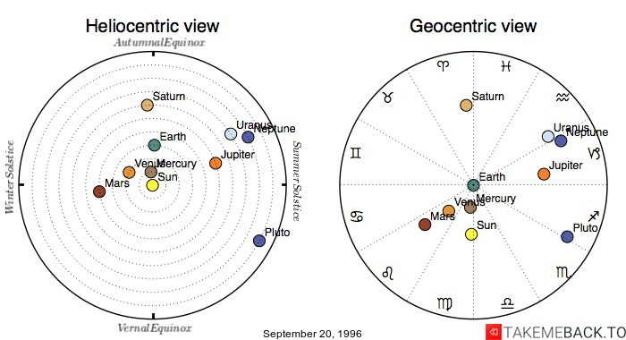 Planetary positions on September 20, 1996 - Heliocentric and Geocentric views