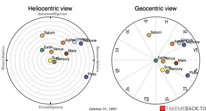 October 31, 1997 Zodiac Birth Chart  TakeMeBack to