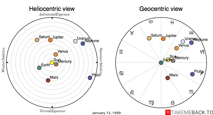 Planetary positions on January 13, 1999 - Heliocentric and Geocentric views