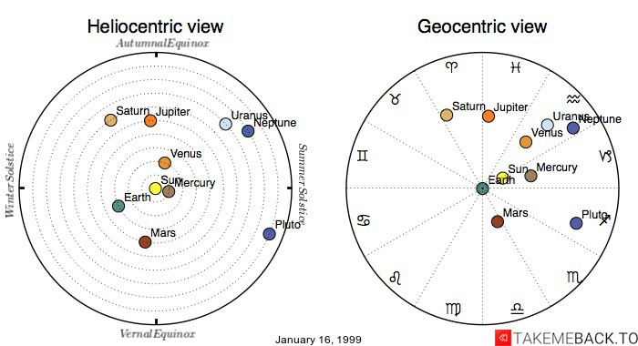 Planetary positions on January 16, 1999 - Heliocentric and Geocentric views
