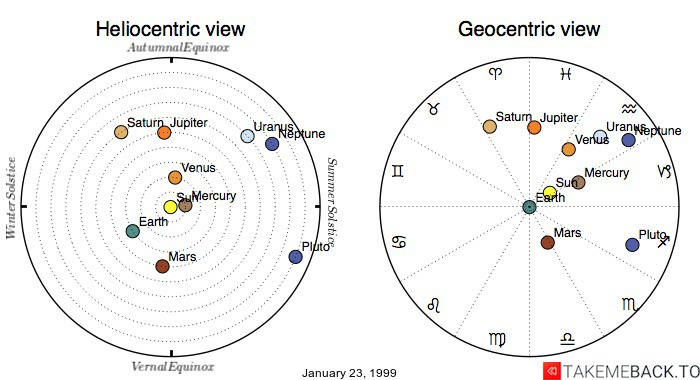 Planetary positions on January 23, 1999 - Heliocentric and Geocentric views