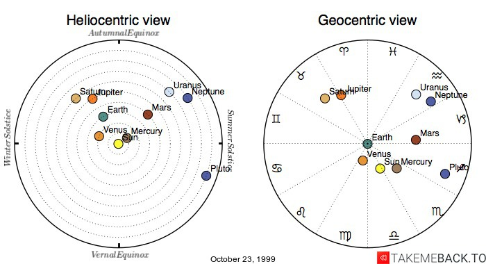 Planetary positions on October 23, 1999 - Heliocentric and Geocentric views