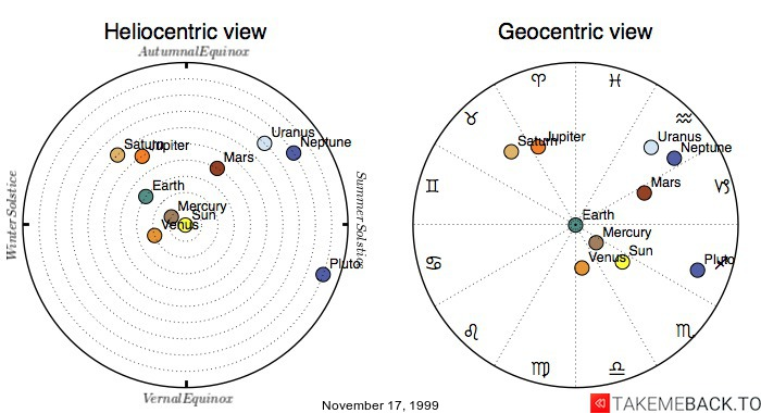 Planetary positions on November 17, 1999 - Heliocentric and Geocentric views