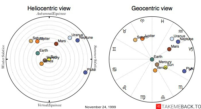 Planetary positions on November 24, 1999 - Heliocentric and Geocentric views