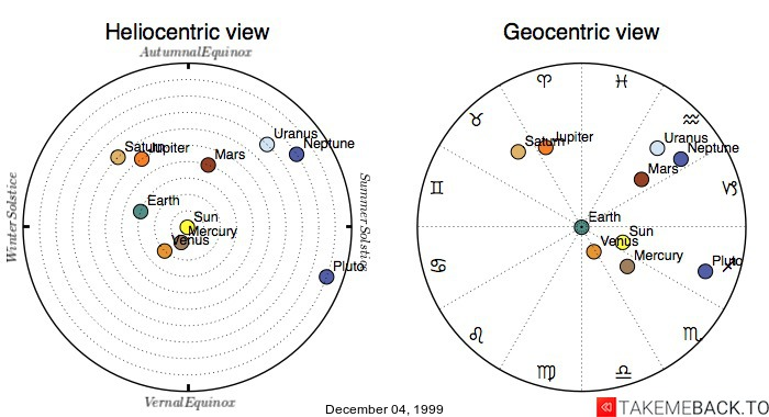 Planetary positions on December 04, 1999 - Heliocentric and Geocentric views