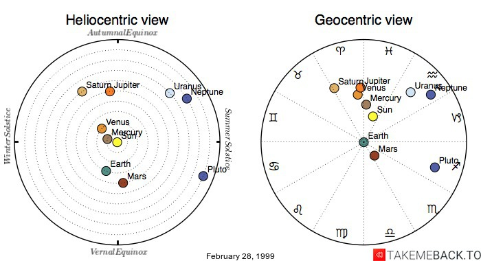Planetary positions on February 28, 1999 - Heliocentric and Geocentric views