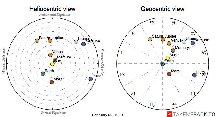 Planetary positions on February 06, 1999 - Heliocentric and Geocentric views
