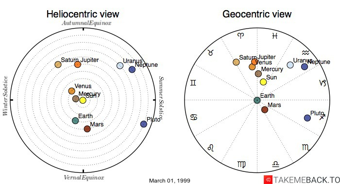Planetary positions on March 01, 1999 - Heliocentric and Geocentric views