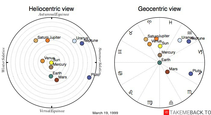 Planetary positions on March 19, 1999 - Heliocentric and Geocentric views
