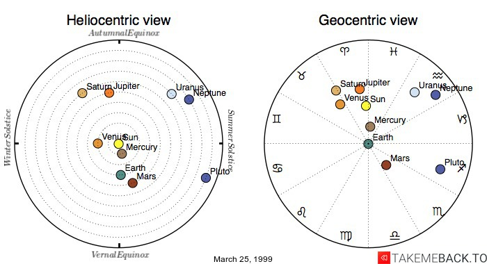 Planetary positions on March 25, 1999 - Heliocentric and Geocentric views