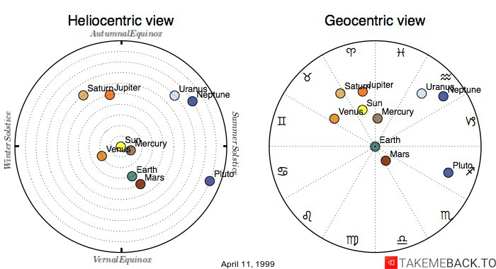 Planetary positions on April 11, 1999 - Heliocentric and Geocentric views