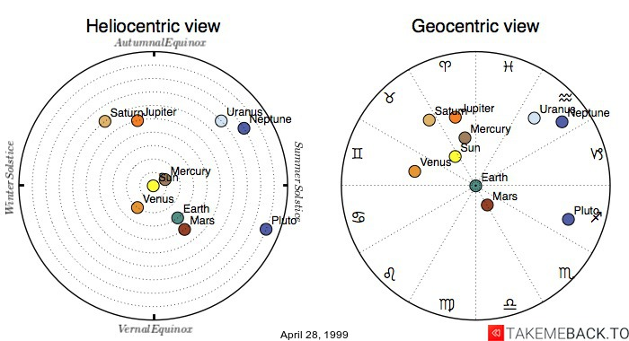 Planetary positions on April 28, 1999 - Heliocentric and Geocentric views