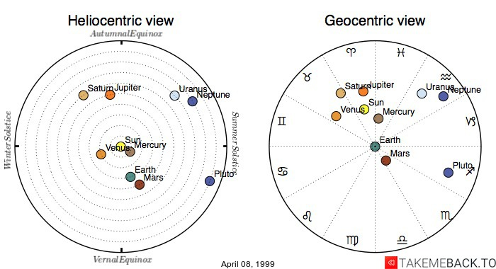Planetary positions on April 08, 1999 - Heliocentric and Geocentric views