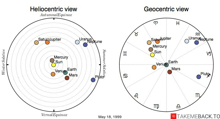 Planetary positions on May 18, 1999 - Heliocentric and Geocentric views