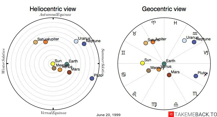 Planetary positions on June 20, 1999 - Heliocentric and Geocentric views
