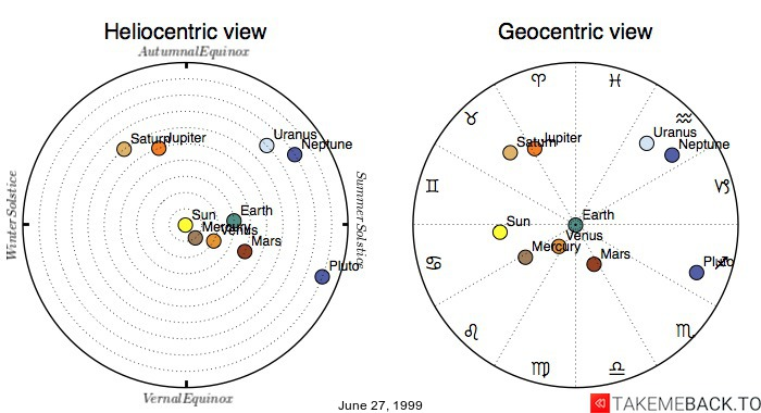 Planetary positions on June 27, 1999 - Heliocentric and Geocentric views