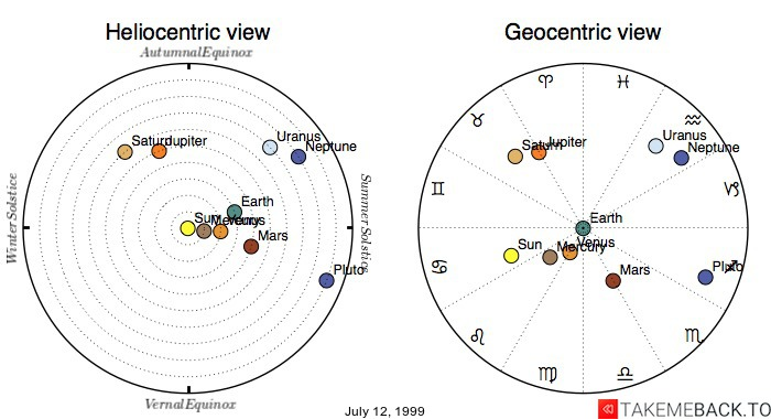 Planetary positions on July 12, 1999 - Heliocentric and Geocentric views