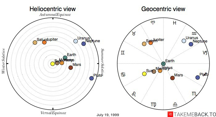 Planetary positions on July 19, 1999 - Heliocentric and Geocentric views