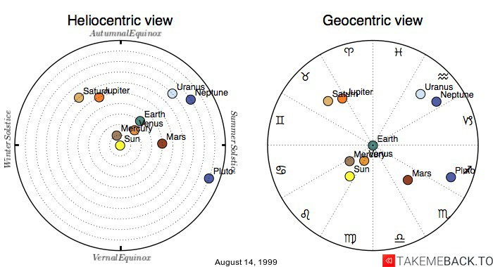 Planetary positions on August 14, 1999 - Heliocentric and Geocentric views