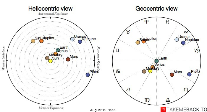 Planetary positions on August 19, 1999 - Heliocentric and Geocentric views