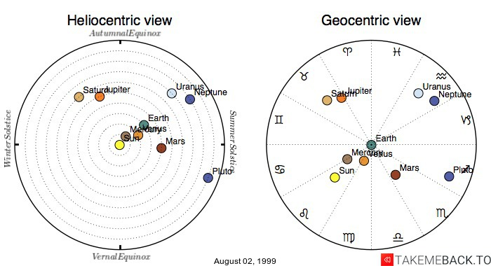 Planetary positions on August 02, 1999 - Heliocentric and Geocentric views