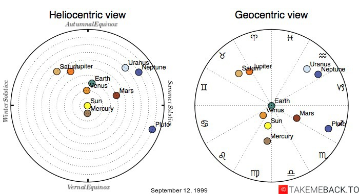 Planetary positions on September 12, 1999 - Heliocentric and Geocentric views