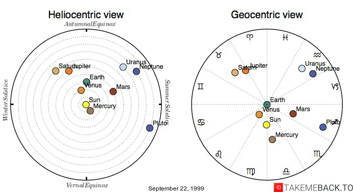 Planetary positions on September 22, 1999 - Heliocentric and Geocentric views