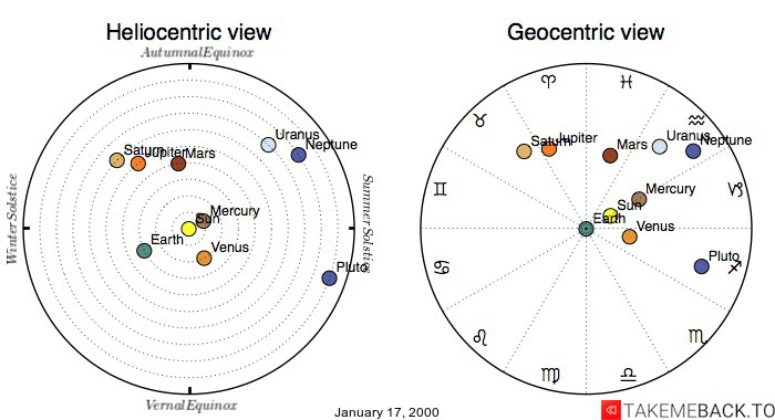 Planetary positions on January 17, 2000 - Heliocentric and Geocentric views