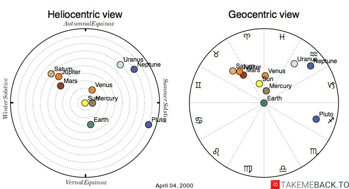 Planetary positions on April 04, 2000 - Heliocentric and Geocentric views
