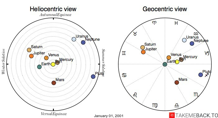 Planetary positions on January 01, 2001 - Heliocentric and Geocentric views