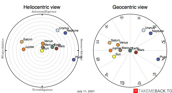 Planetary positions on July 11, 2001 - Heliocentric and Geocentric views