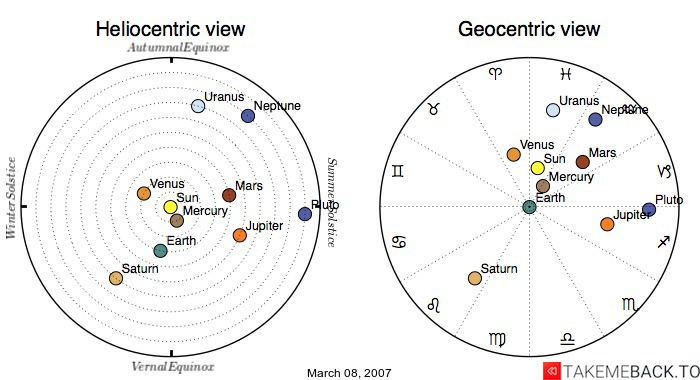 Planetary positions on March 08, 2007 - Heliocentric and Geocentric views