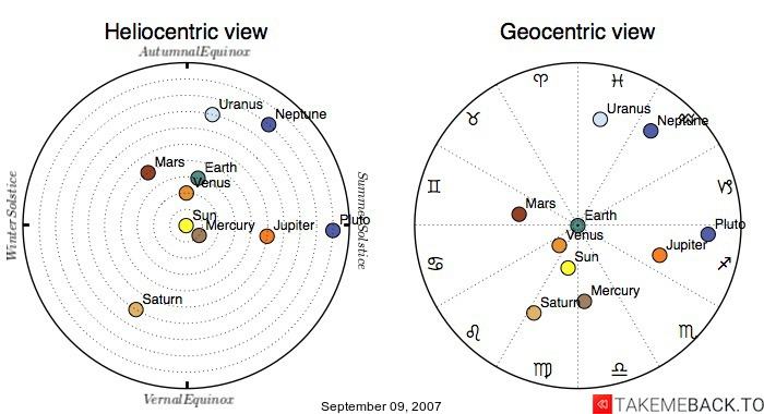 Planetary positions on September 09, 2007 - Heliocentric and Geocentric views