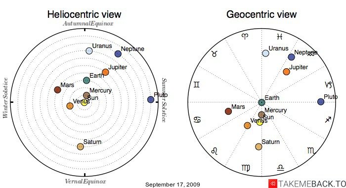 Planetary positions on September 17, 2009 - Heliocentric and Geocentric views
