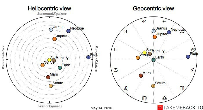 Planetary positions on May 14, 2010 - Heliocentric and Geocentric views