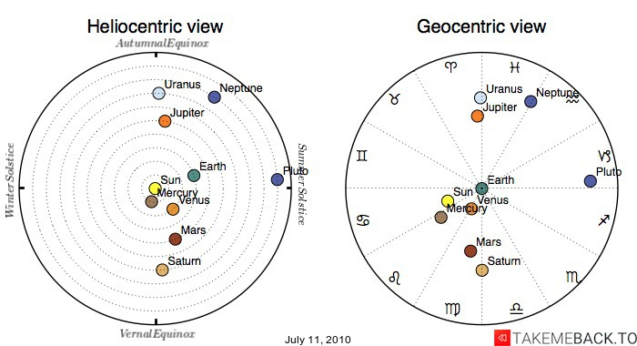 Planetary positions on July 11, 2010 - Heliocentric and Geocentric views