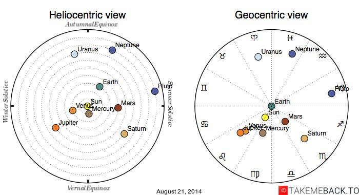 Planetary positions on August 21, 2014 - Heliocentric and Geocentric views