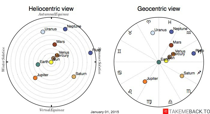 Planetary positions on January 01, 2015 - Heliocentric and Geocentric views